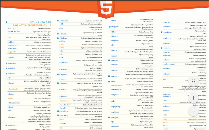 9 HTML5 Cheat Sheets For Web Designers - Sanjay Web Designer